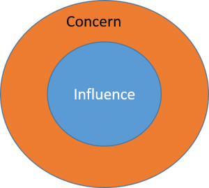 Concern Influence